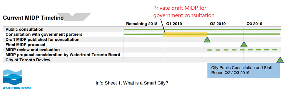 Image adapted from draft information sheet provided to Civic Lab participants by Waterfront Toronto.